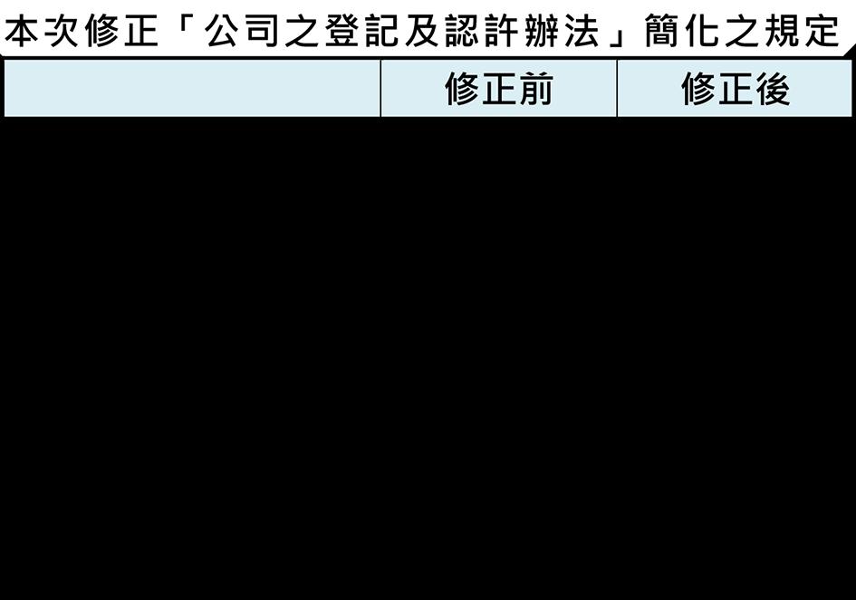 本次修正「公司之登記及認許辦法」簡化之規定圖表