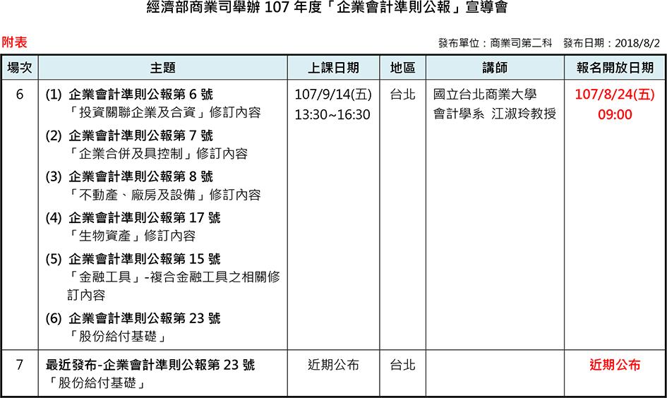 經濟部商業司主辦107年度「企業會計準則公報」宣導會第6場次課程表