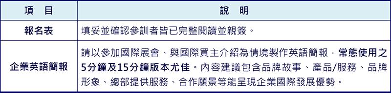 2019連鎖加盟英語實戰簡報營表格,第一欄項目,第二欄說明