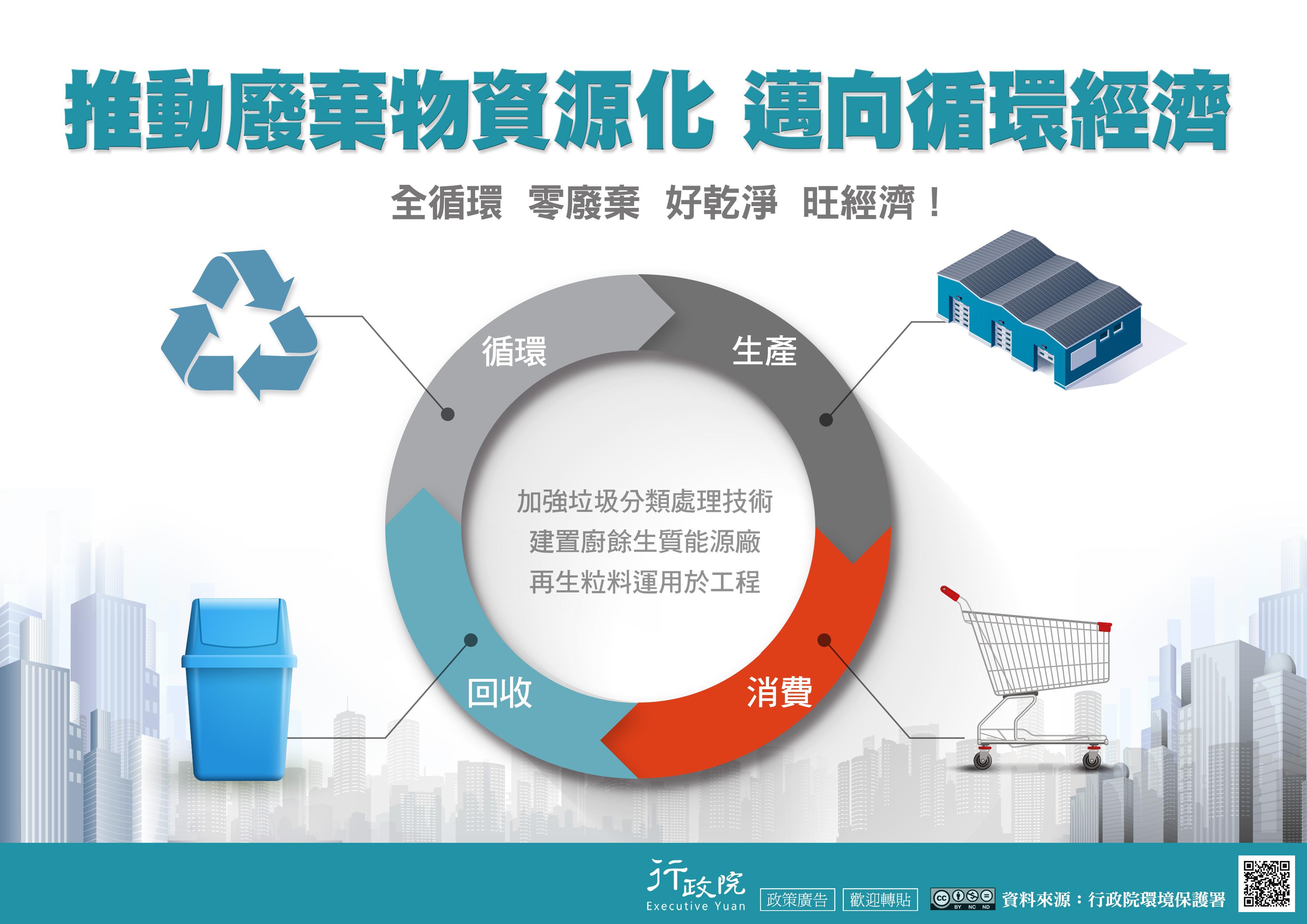 推動廢棄物資源化 邁向循環經濟