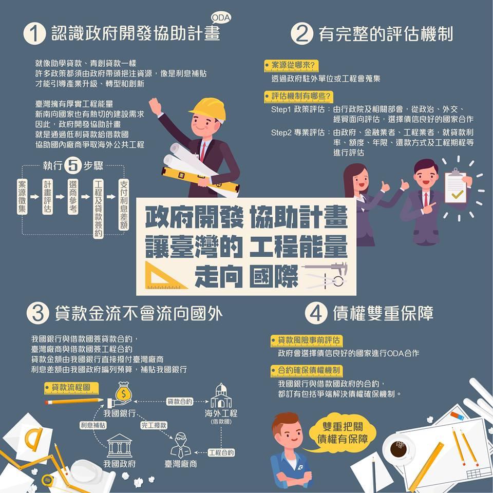 政府開發協助計畫 讓臺灣的工程能量走向國際